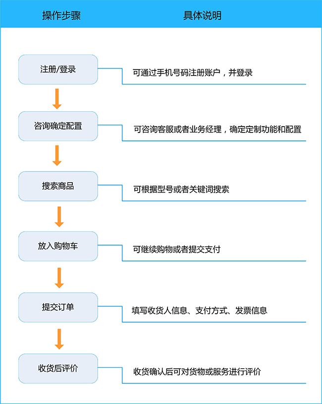 购物流程.jpg