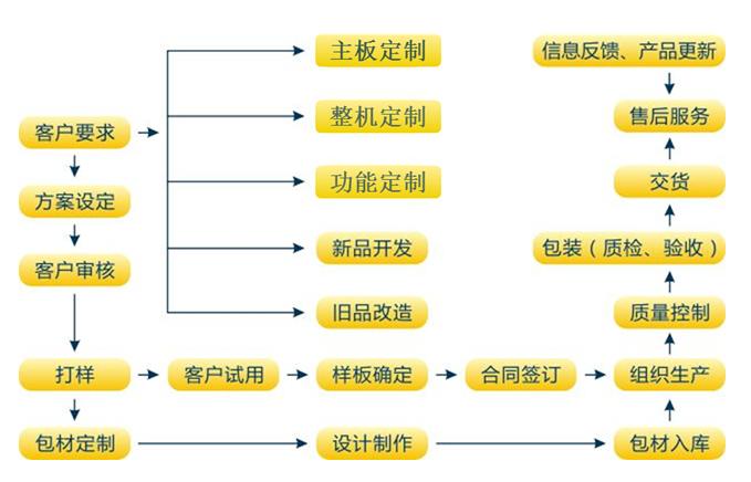 天波智能硬件定制流程.png