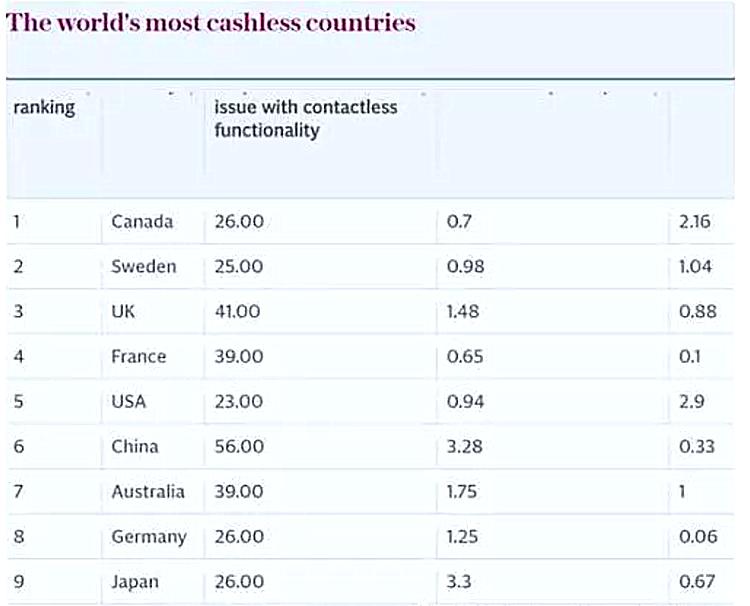 世界最无现金的国家排名_副本.jpg