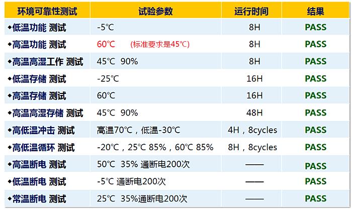 天波智能工控机TPS400环境可靠性测试结果.png