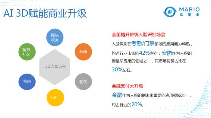 人脸识别目前的主流应用行业。来源:蚂里奥.png
