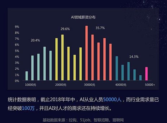 AI人才市场需求数据.jpg