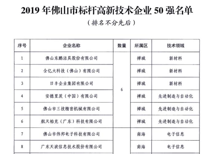 """广东天波被评为""""佛山市标杆高新技术企业50强"""".png"""