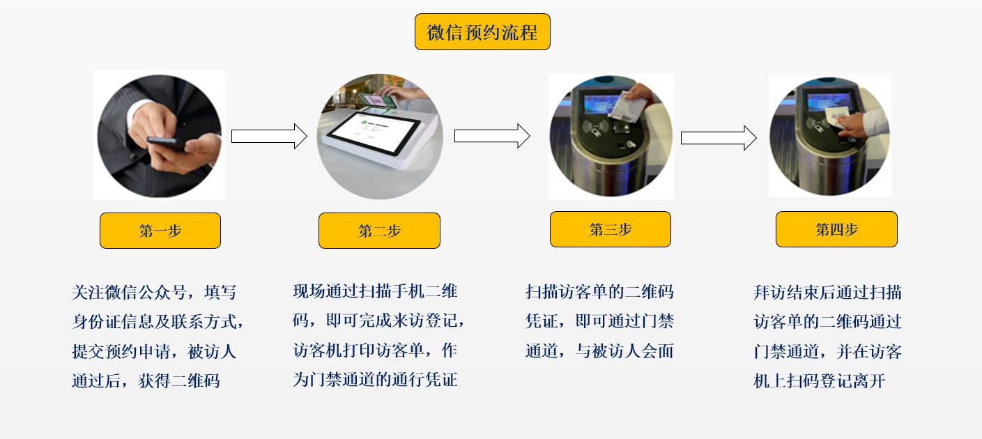 微信预约流程.png